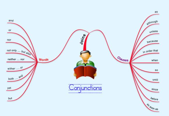 英語の会話でネイティブがよく使う便利な接続詞20選